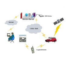 car gps tracker monitoring station system