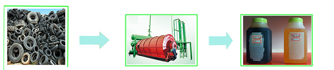 Newest design tyre/plastic pyrolysis machine for oil