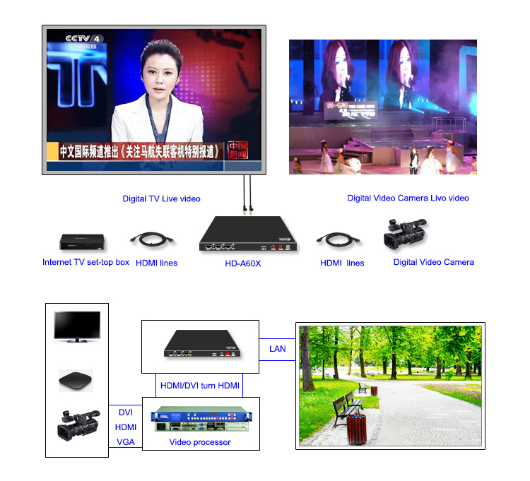 HD-A603 online&offline rgb large display controller outdoor advertising led screen