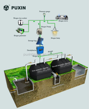 PUXIN easy install mini biogas digester for domestic sewage treatment