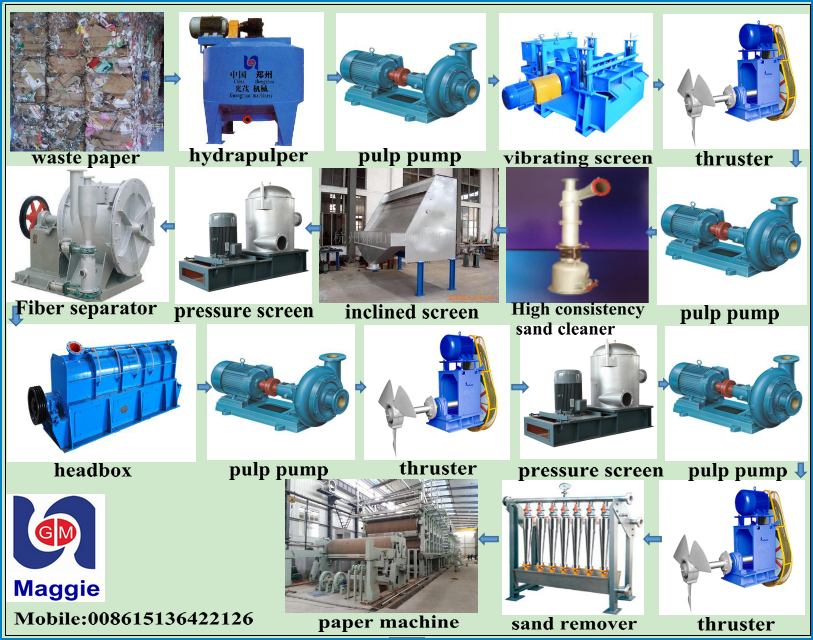 recycle paper machine