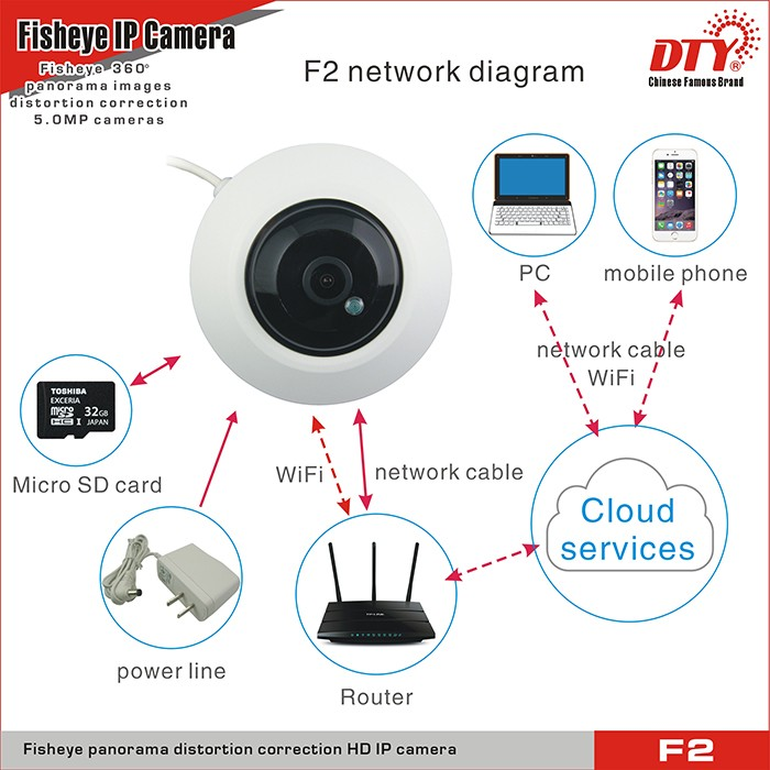 F2 remote monitor IR night vision wi-fi ip camera 360 security camera