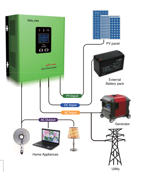 < Must solar >hybrid power inverter 300w 700w 1200w hybrid solar inverter with controller 30A