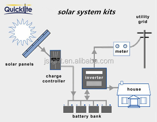 Solar panel, mounting rack system and Solar panel kits