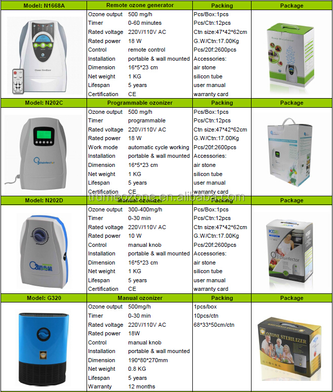 2014 Home ozone generator for drinking water
