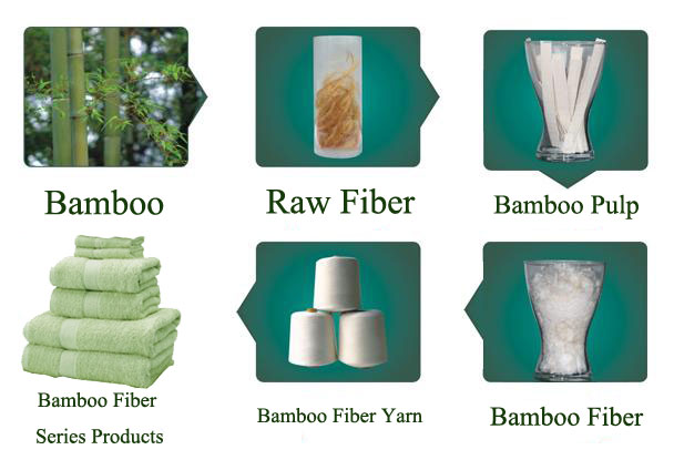 Green And Eco Friendly Bamboo Products Wholesale Bath Towels Bamboo Towel Custom Embrodiery Design Logo Order From 100 Pieces