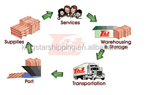 normal shipping cost shipment from ems shipping fuzhou to usa