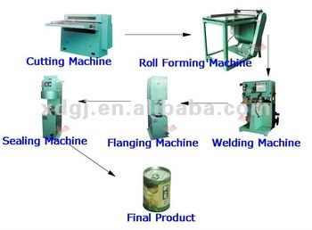 round/square canned meat machine
