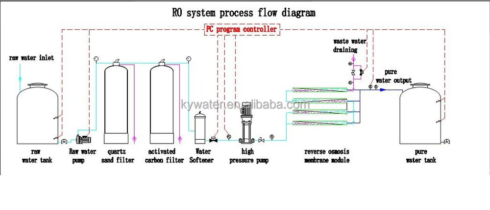 Convert Salt Water Into Drinkable Pure Water Reverse Osmosis Filter Plant  View Convert Salt