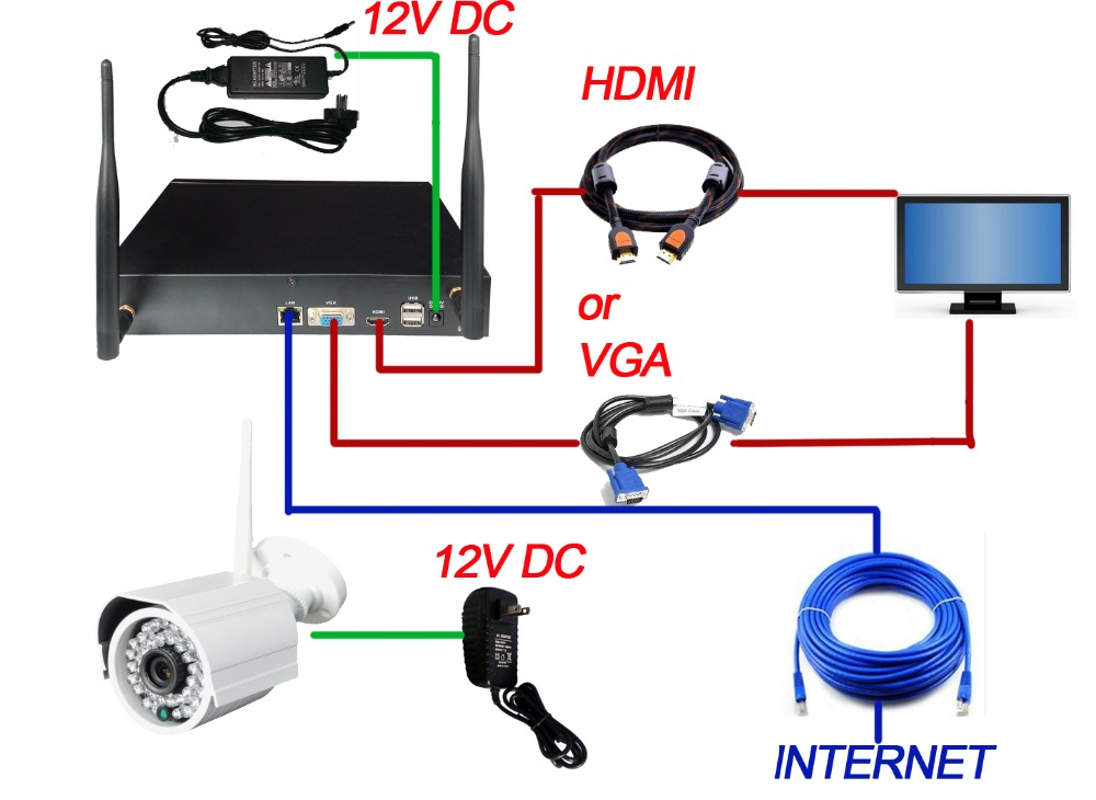 H.264 Wifi NVR Kits 2.4ghz Wireless NVR Kit 720P Camera Security System 8CH Camera System IP NVR Set