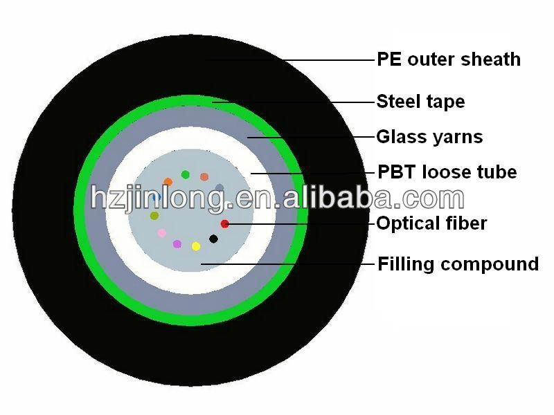 GYXTS central tube aerial & duct outer door telecommunication optical fiber cable