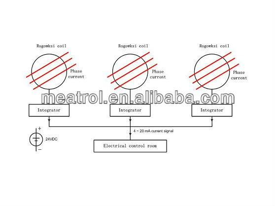 Application of Rogowski probe to electric furnace