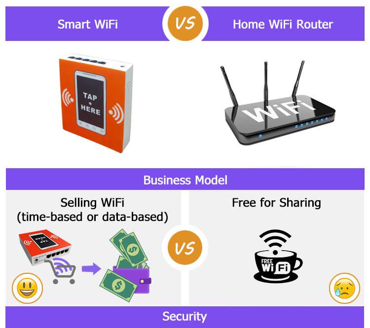Industrial Wireless WiFi Router 4G With Sim Card Slot