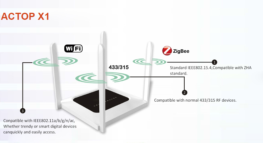 Shenzhen Factory Zigbee Home Automation Solution Supplier