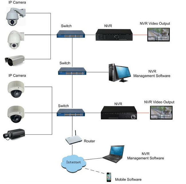 3g WIFI P2P NVR free cms software h.264 Network Recorder 16ch cloud technology dvr