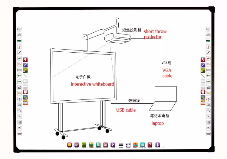 Cheap interactive whiteboard smart board with projector