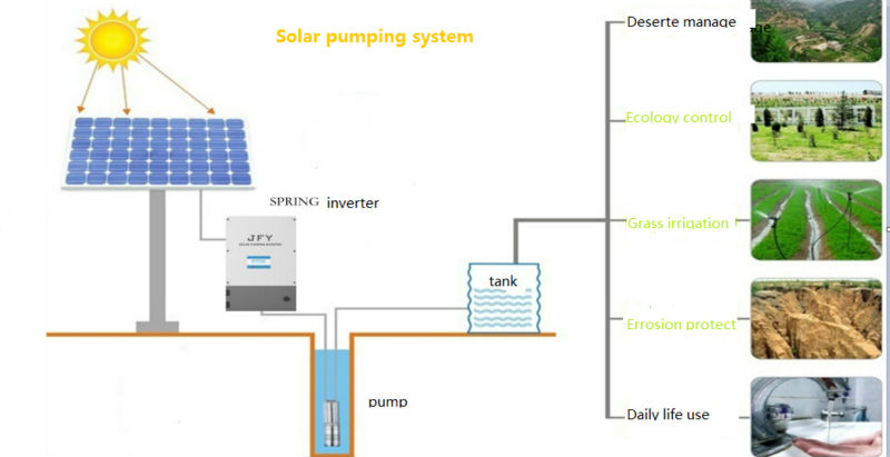 HOT PV support single phase solar water pump inverter 1100W