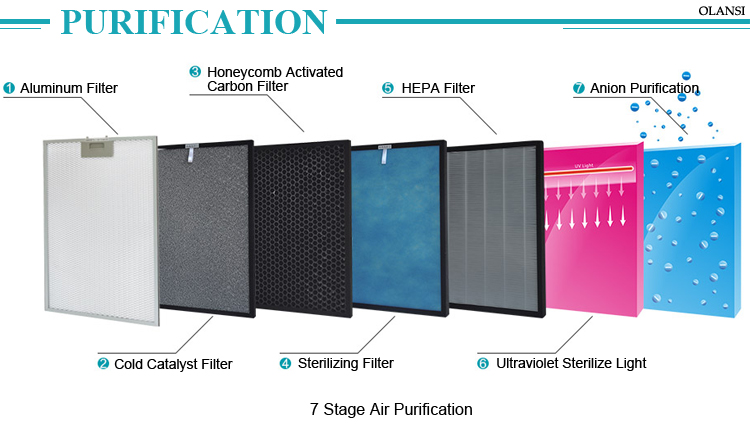 CE Rohs FCC UVC HEPA Air Purifier with Ozone Function