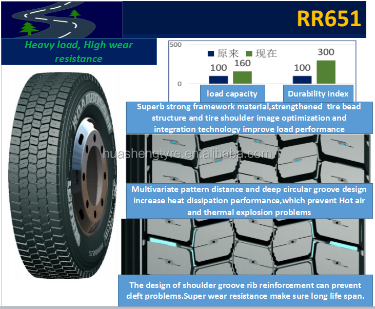 12R22.5 RR651 ROADBOSS with the latest Super High Tensile and Global Supplier of High Quality for most popular sale