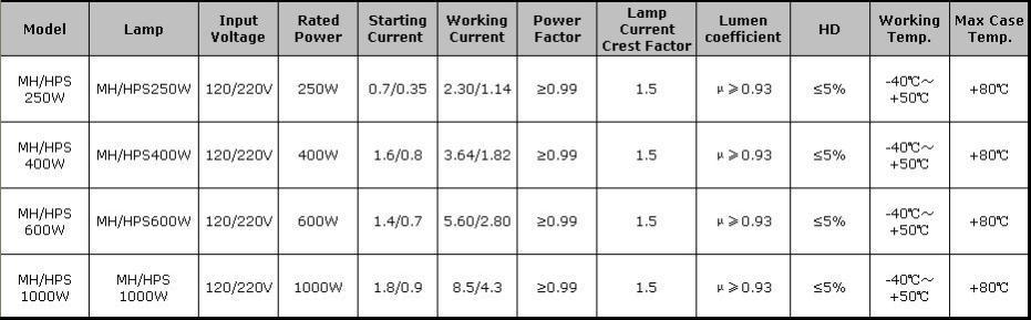250w/400w/600w/1000w Hps/1000w Hps Grow Light Dimmable Electronic ...