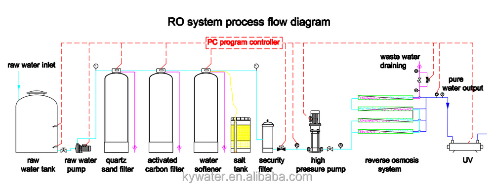 50tph Reverse Osmosis Borehole High Salt Water Treatment ...