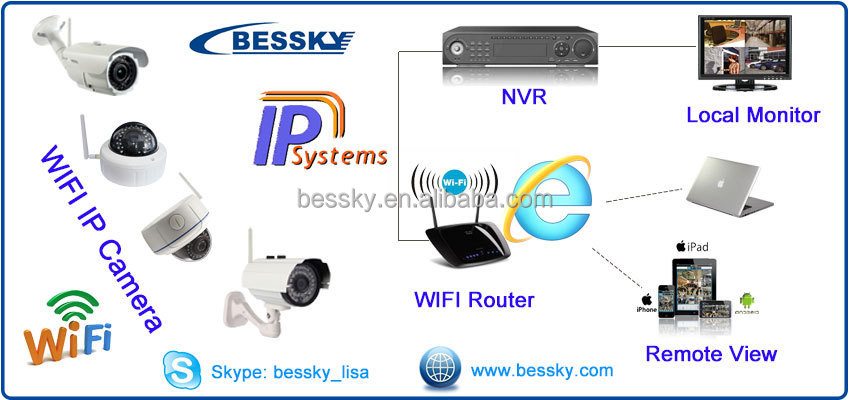 2015 top10 nvr kit,wifi ip camera kit,outdoor wireless wifi ip camera