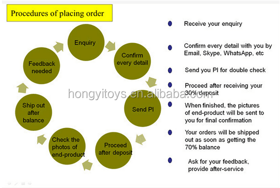 place order procedure