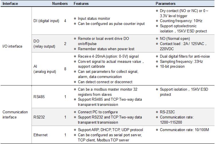 """<h1>CWT5018 gsm sms modbus rtu geçidi, destek 3G/4G</h1>"""" ori-width = """" 750 """" ori-height = """" 502 """" ></p><p></p><p><span style="""