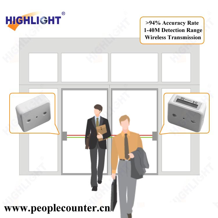 Highlight HPC005 infrared people counter with Network software centralize all data