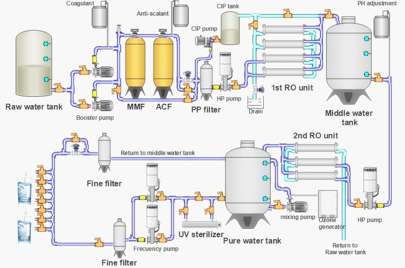 reverse osmosis plant design calculations pdf