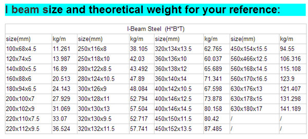 ipe steel sections tables pdf