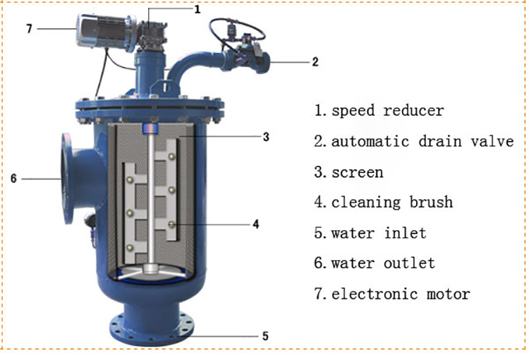Economic and Reliable automatic backwashing self cleaning filter with factory price