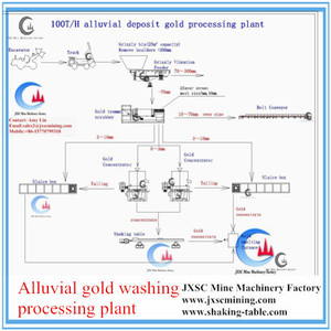 flowchart for 100TPH capacity gold washing plant, sticky clay alluvial gold processing plant