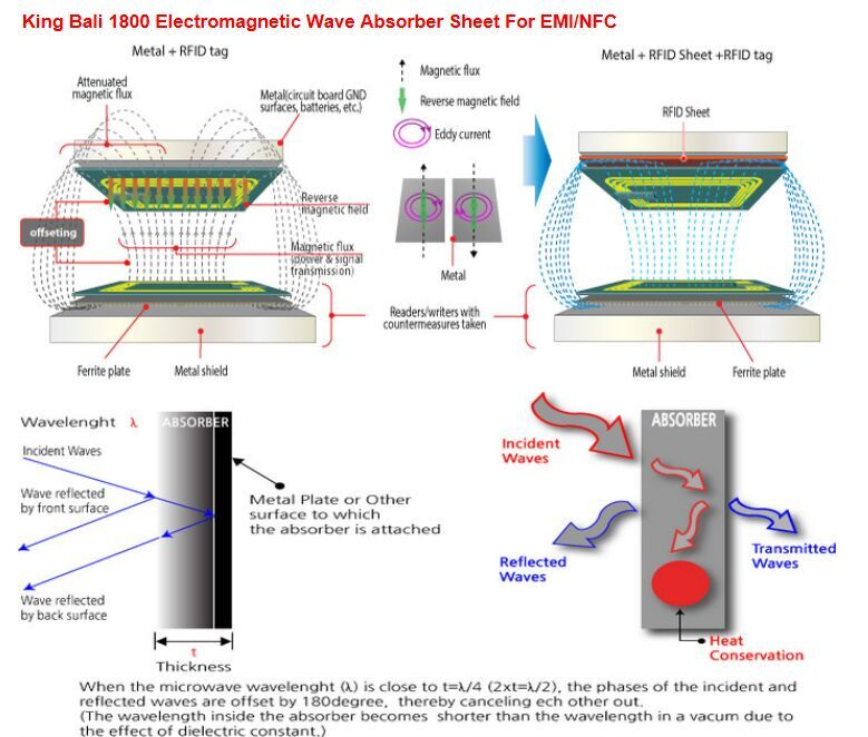 Nfc Wave Shielding Absorber Emi Wave Crosstalk Occured On