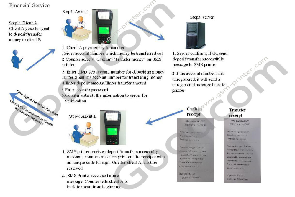 Mobile POS Terminal / GSM SMS Printer for Mobile Money Transfer