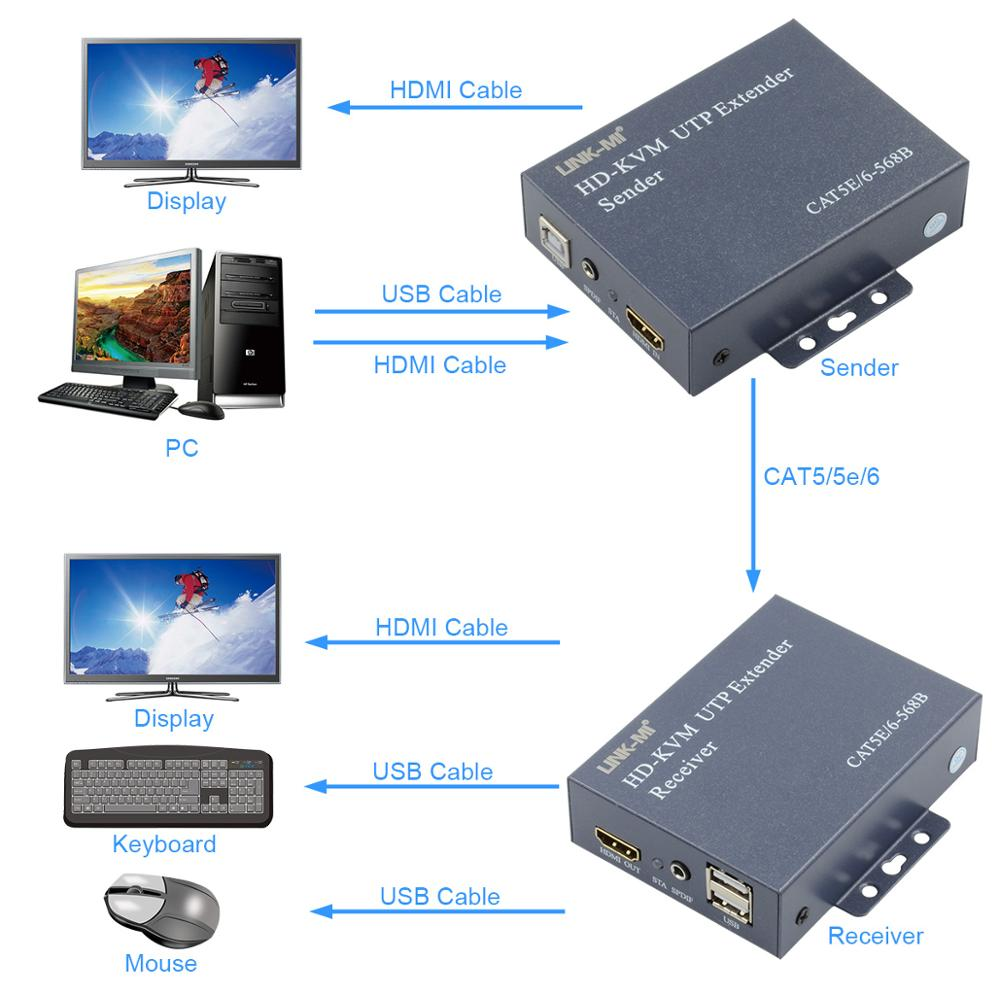 Link Mi Lm K200h Rj45 Hdmi Kvm Extender 200m Support Usb Keyboard Wiring Diagram Note This Supports Independent Digital Audio If You Do Not Needyou Can Connect It With The Line To Output Video And