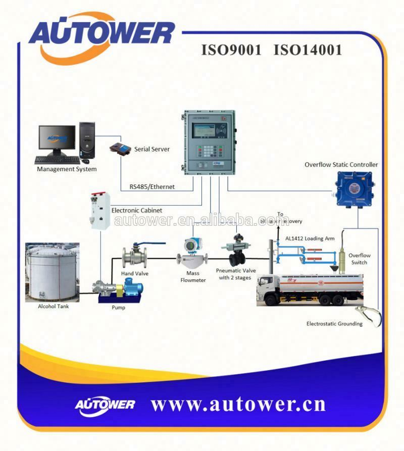 monitoring and control system xylene skid loading system price