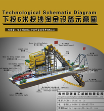 High Capacity Sand Gold Chain Bucket Dredger factory supplier competitive price
