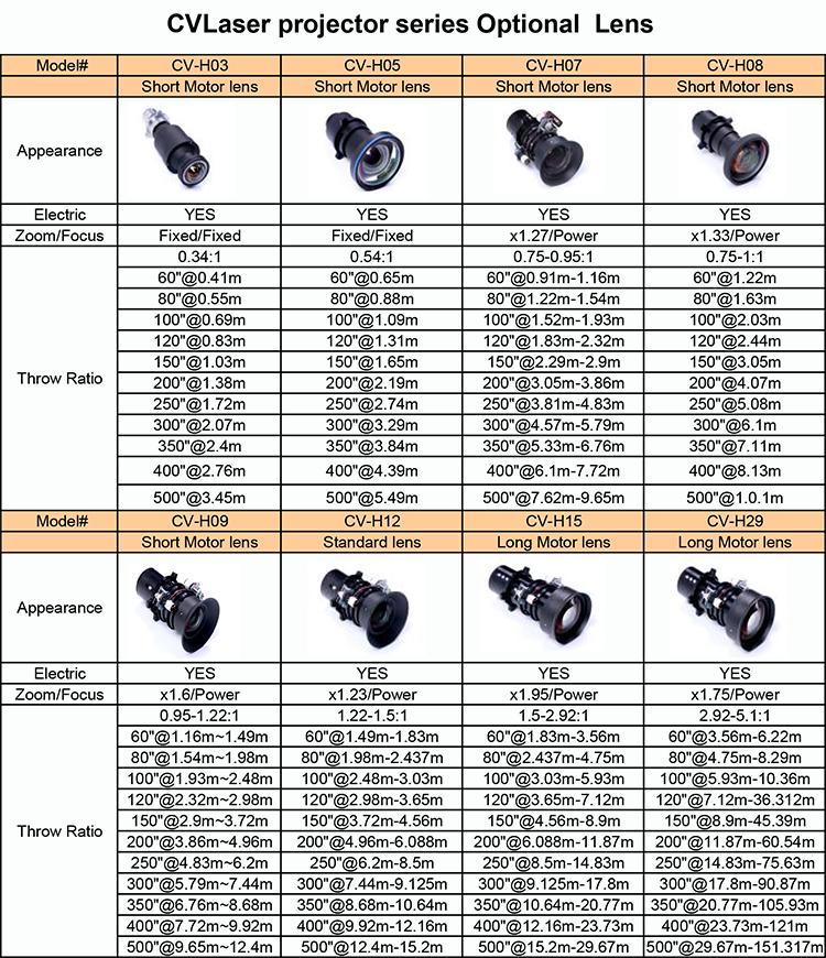 CV9100 Optional Lens spec2017 .png