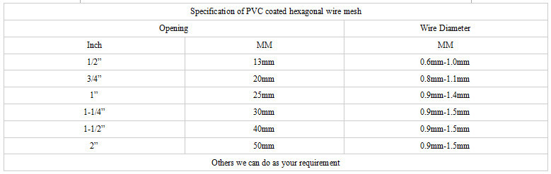 Versatile High strength Easy cutting and shearing wire mesh