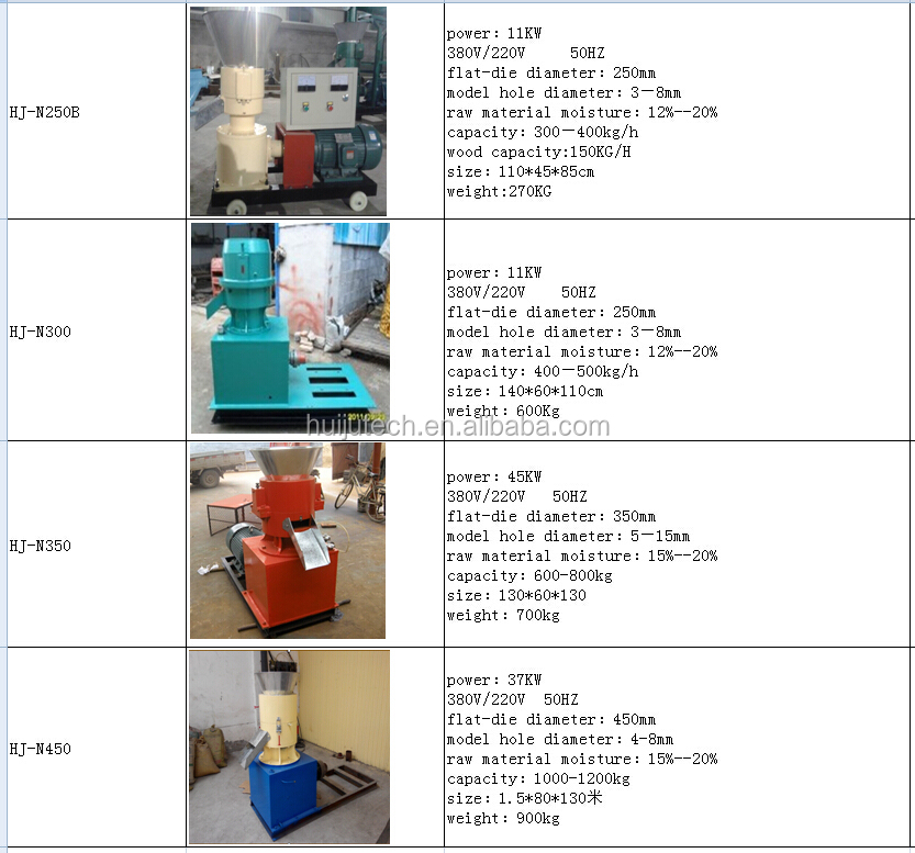 pellet machine rabbit, Factory direct supply farm machinery broiler chicken cattle poultry animal feed pellet machine