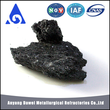 Black/Green Silicon Carbide prices