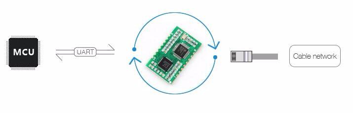USR-TCP232-S Ethernet Module Serial UART to TCP/IP Converter SMD Encapsulation