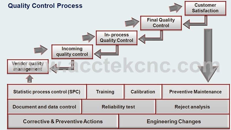 Holzbearbeitungsdrehmaschine Router Syntec System Holz CNC ...
