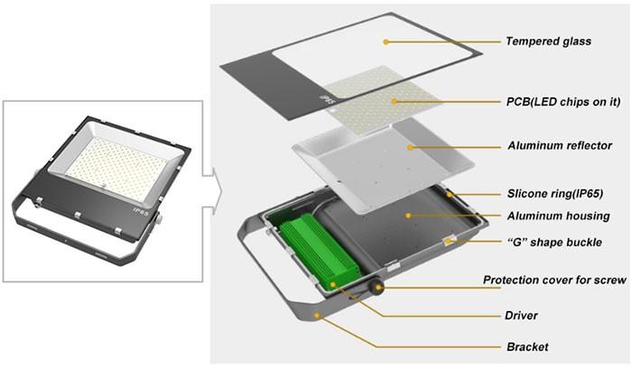 Factory price IP66 waterproof tennis court LED flood light 100w 150w 200w