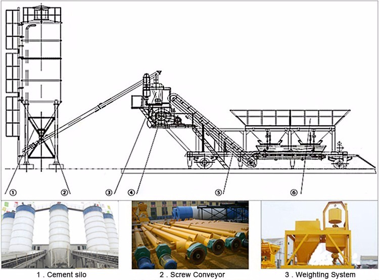 China alibaba best price mini mobile concrete batching plant