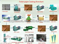 paper mill manufacturers 1092 single cylinder & single wire tissue paper machine