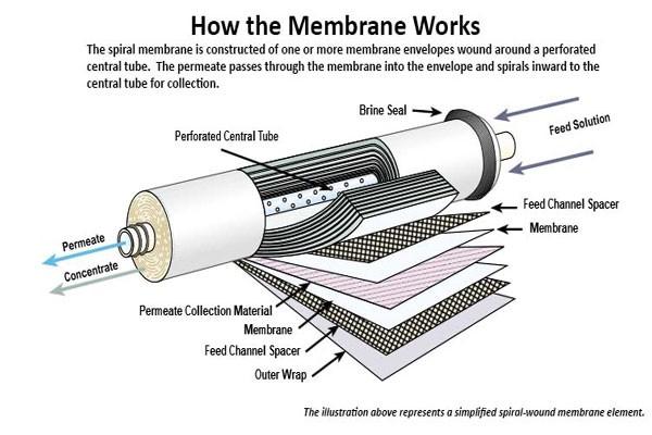 High Quality Ptfe Porous Membrane For Mbr Buy Ptfe