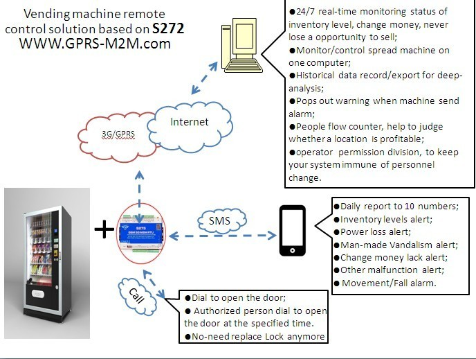 unattended communication supervisory control and data acquisition Module S272 for vending machine monitoring system
