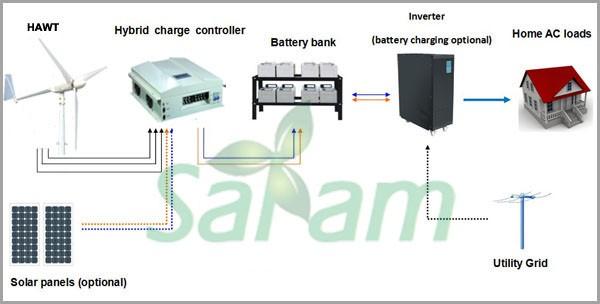 Geradores de energia eólica 2KW para uso doméstico